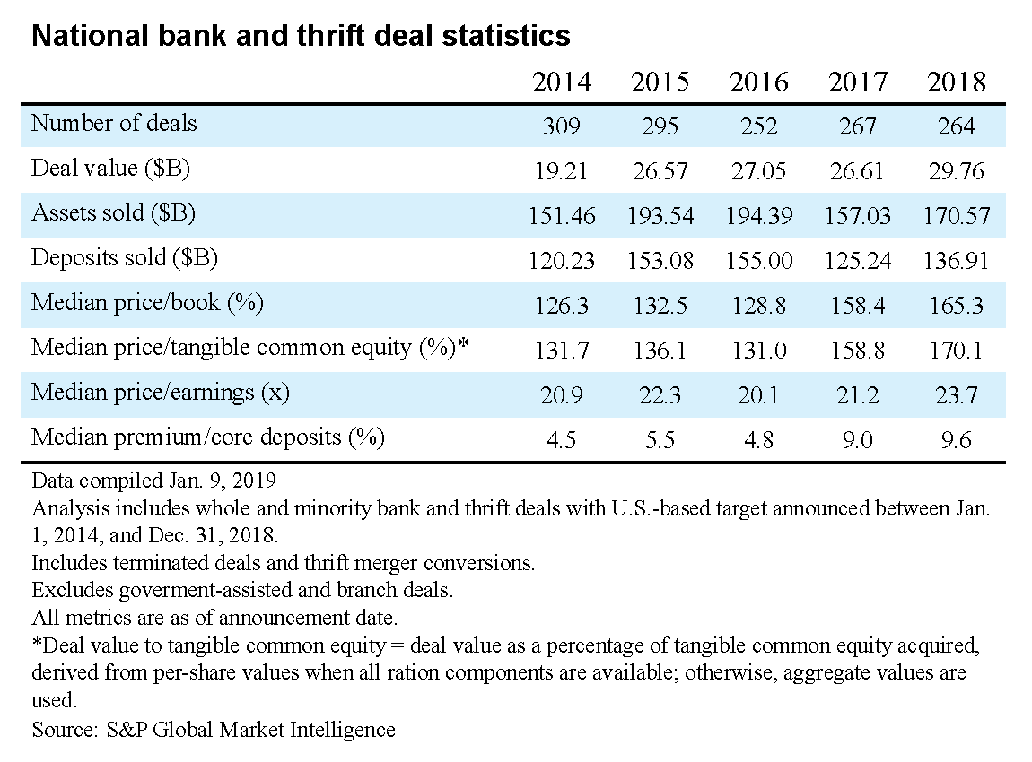 National Bank and Thrift Deal Statistics