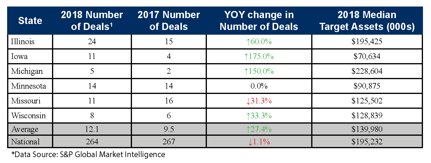 Number of Deals