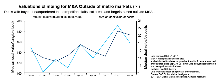 Valuations climbing for M&A Outside of metro markets