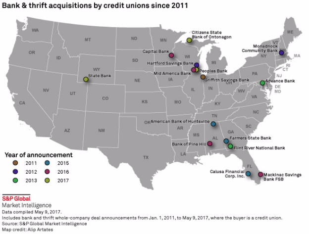 Acquisitions by credit unions