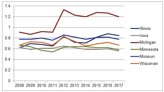 BSB June 2018 Graph 2008-2018