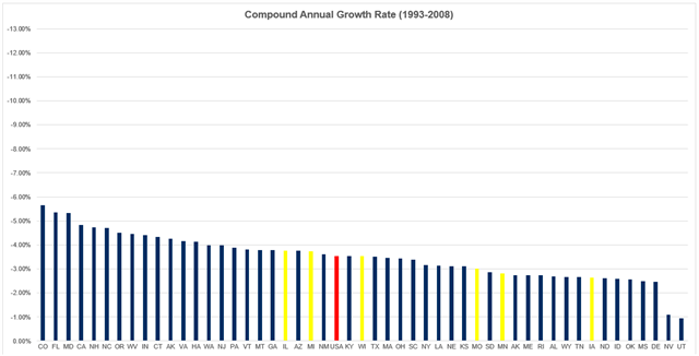 Compound Annual Growth Rates