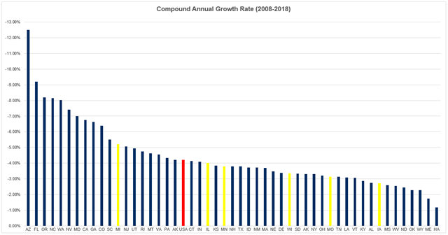Compound Annual Growth