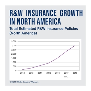 R&W Insurance Growth Chart